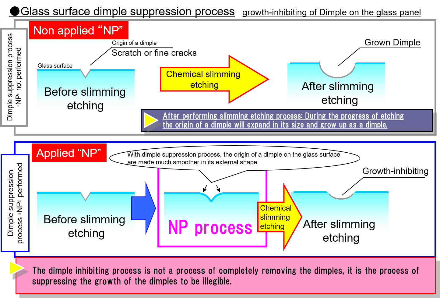 How dimples grow on glass surface & NSC's original dimple suppression process