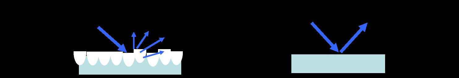 AG (Anti-Glare) Process