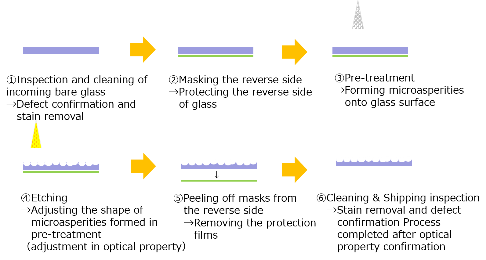 Process flow of NSC's AG processing machine